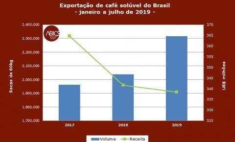 Brasil pode exportar 500 mil sacas de café solúvel a mais em 2019