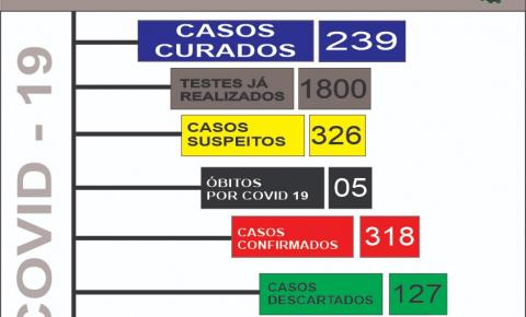 Boletim coronavírus (COVID19) 15 de julho de 2020 em Morrinhos
